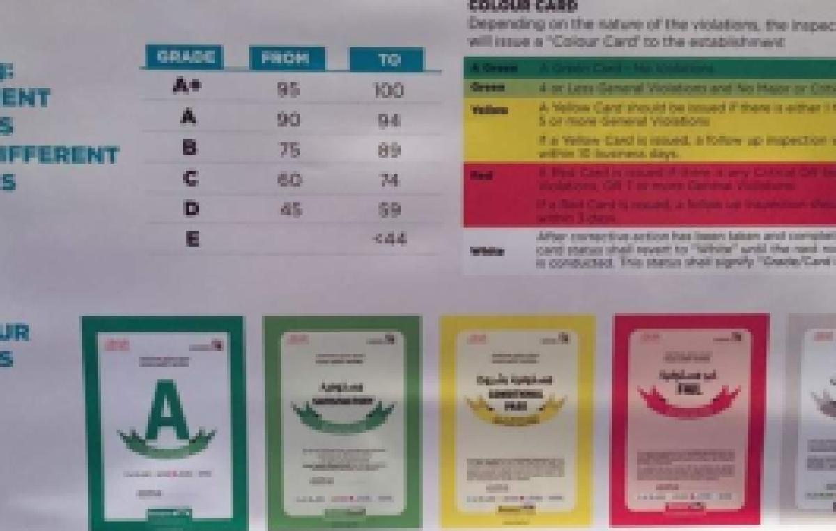 Dubai Municipality to launch a new grading system